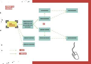 Stroomschema A3 Verkoop en logistiek